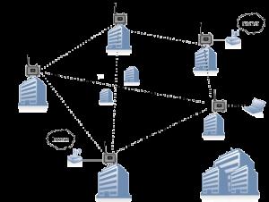 Mesh_network-e1403251545250-300x226